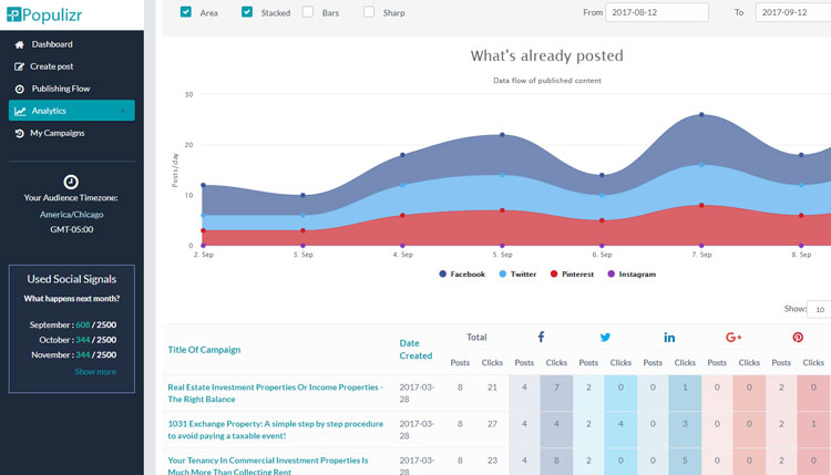 populizr analytics social posts