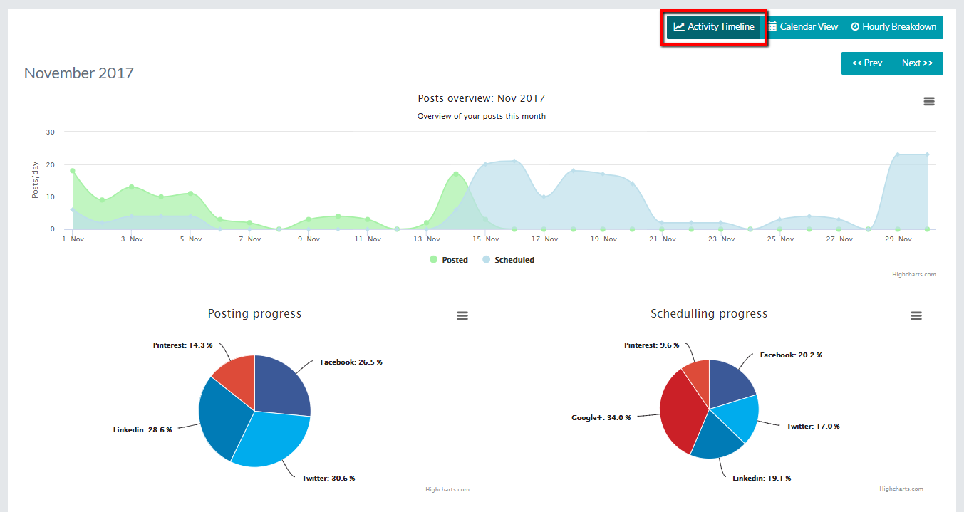 activity timeline populizr publishing flow