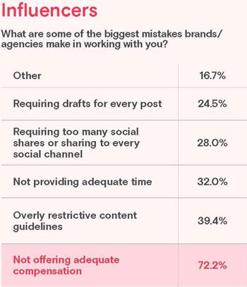 brands mistakes with influencers