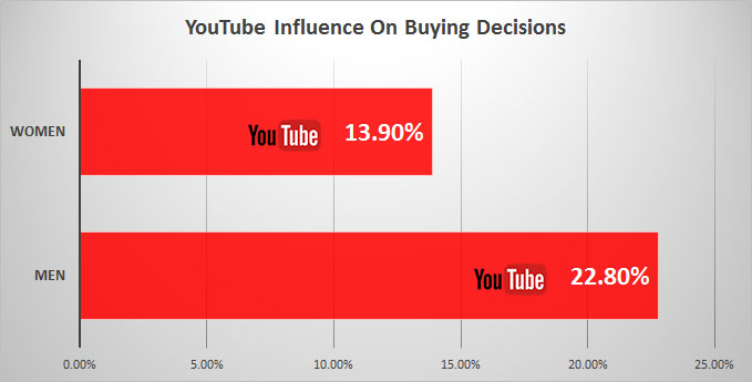 youtube influence buying decisions
