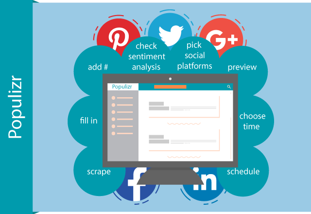 The Easy Way Of Building Effective Social Media Marketing Campaigns With Populizr