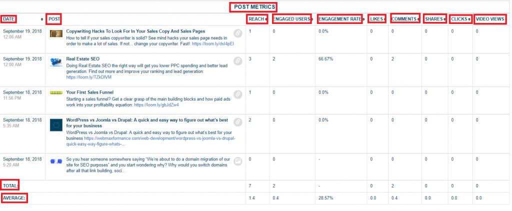 measuring post metrics on Loomly