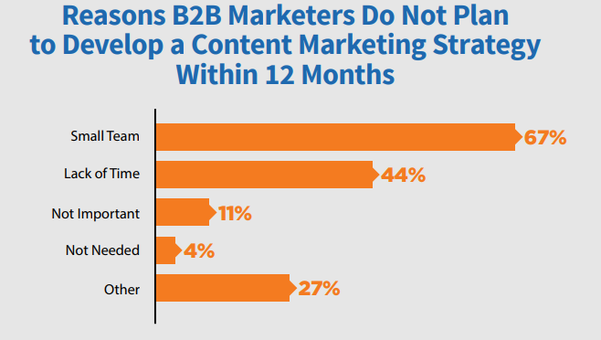 research on why B2B marketers don't want to adopt a content marketing strategy