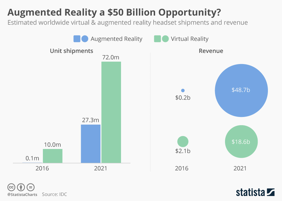 augmented reality stats for 2019