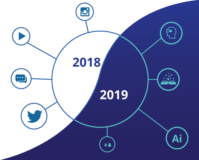 social media marketing trends of 2018 and expectations of 2019