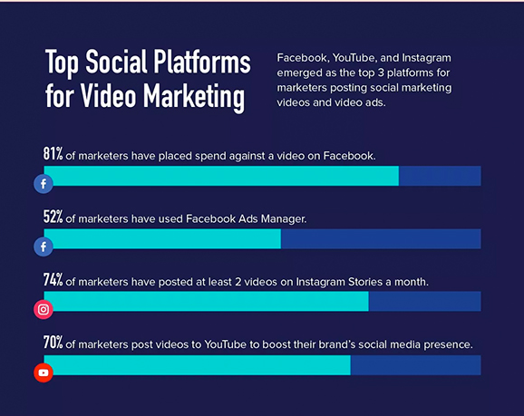 video is a must of any social media marketing strategy