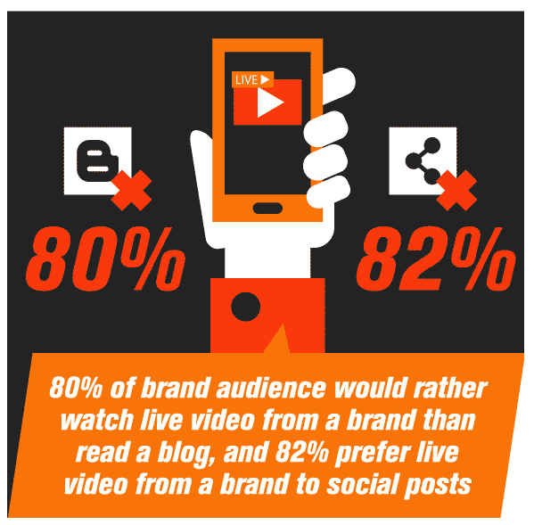 brand audience would rather watch video over reading a blog post