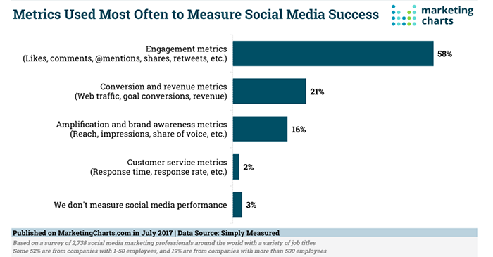 choose social media metrics that suit the most for your brand's goal