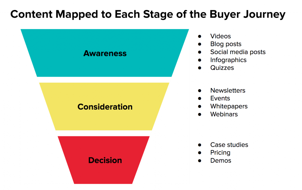 content for each stage of the customer journey map