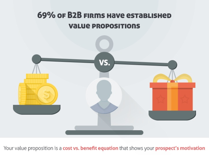 what makes up a killer value proposition