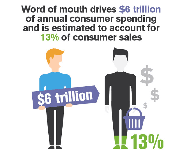 infographic, two man representing word of mouth statistics